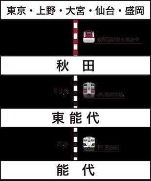東京、上野、大宮、仙台、盛岡方面から鉄道のご利用